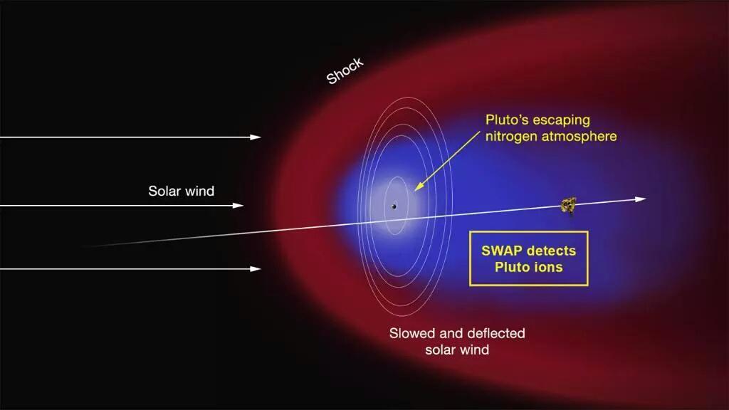 Diagram of Pluto's plasma sheath