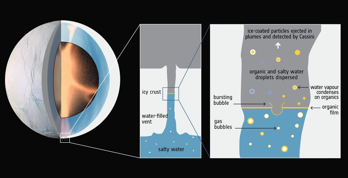 A diagram detailing the internal composition of Enceladus, and how the complex organic molecules make their way into space from the core of the moon