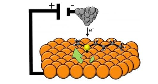 The molecular motor (yellow dot with black arms) sits on a copper surface (orange) and is powered by electrons from the tip of a scanning tunneling microscope (gray)