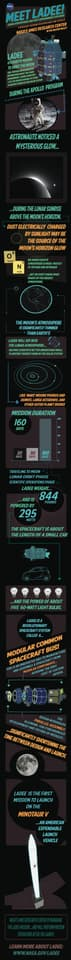 Inforgraphic outlining the LADEE mission (Image: NASA's Ames Research Center New Media Innovation Team)