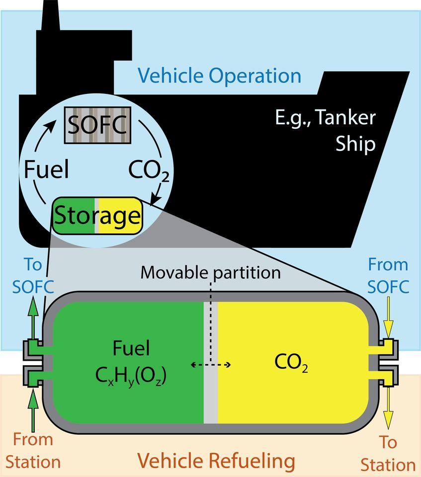Подвижная перегородка в топливном баке позволит ему принимать CO2 по мере расходования топлива, сжатого до такой степени, что при заданном объеме топлива будет образовываться лишь немного больший объем CO2.