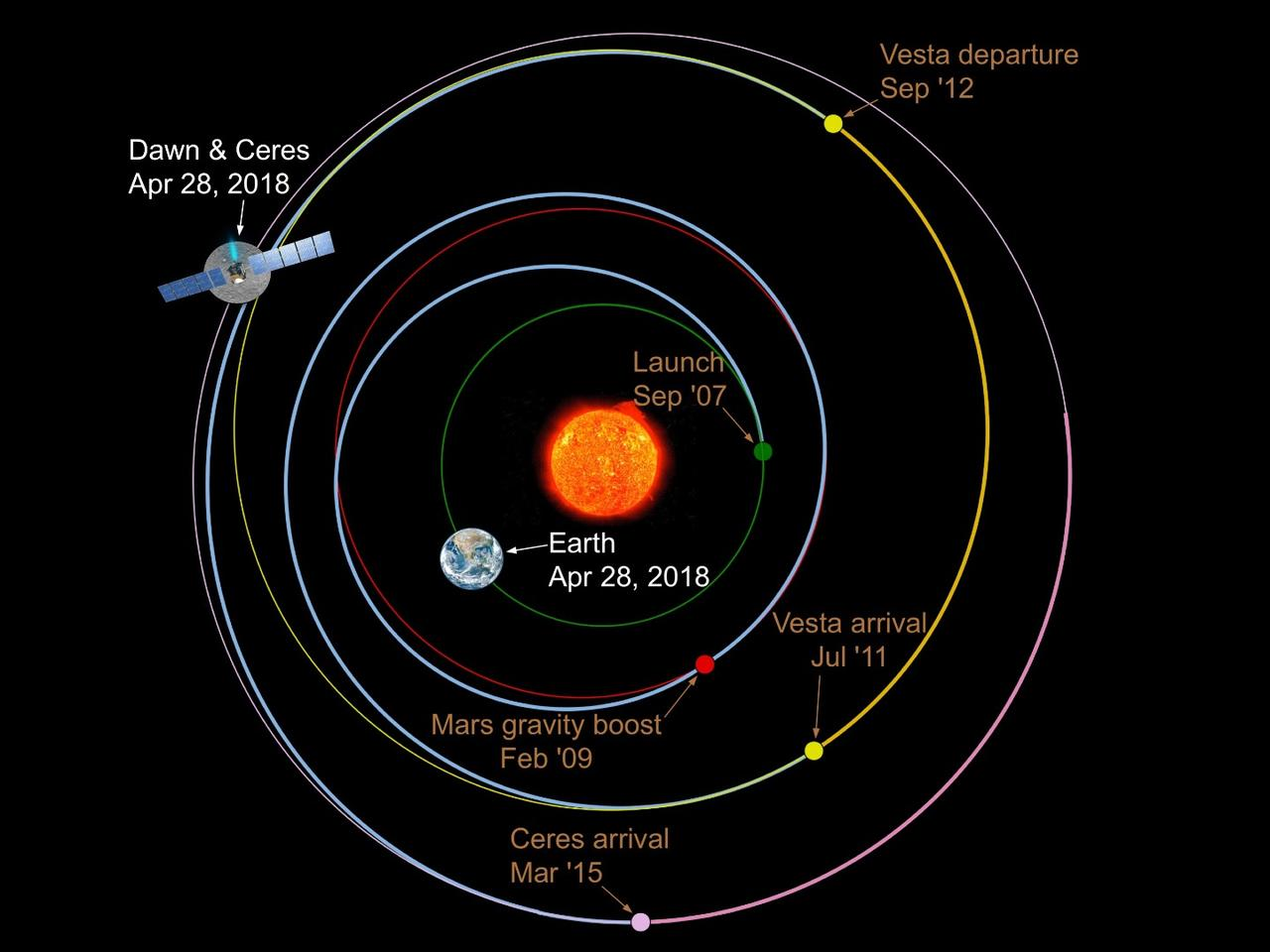 Dawn's mission trajectory