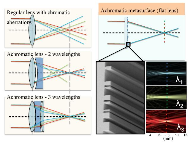 Flat metasurface lenses would not need additional elements to compensate for chromatic dispersion (Image: Patrice Genevet, Federico Capasso, and Francesco Aieta, Harvard SEAS)