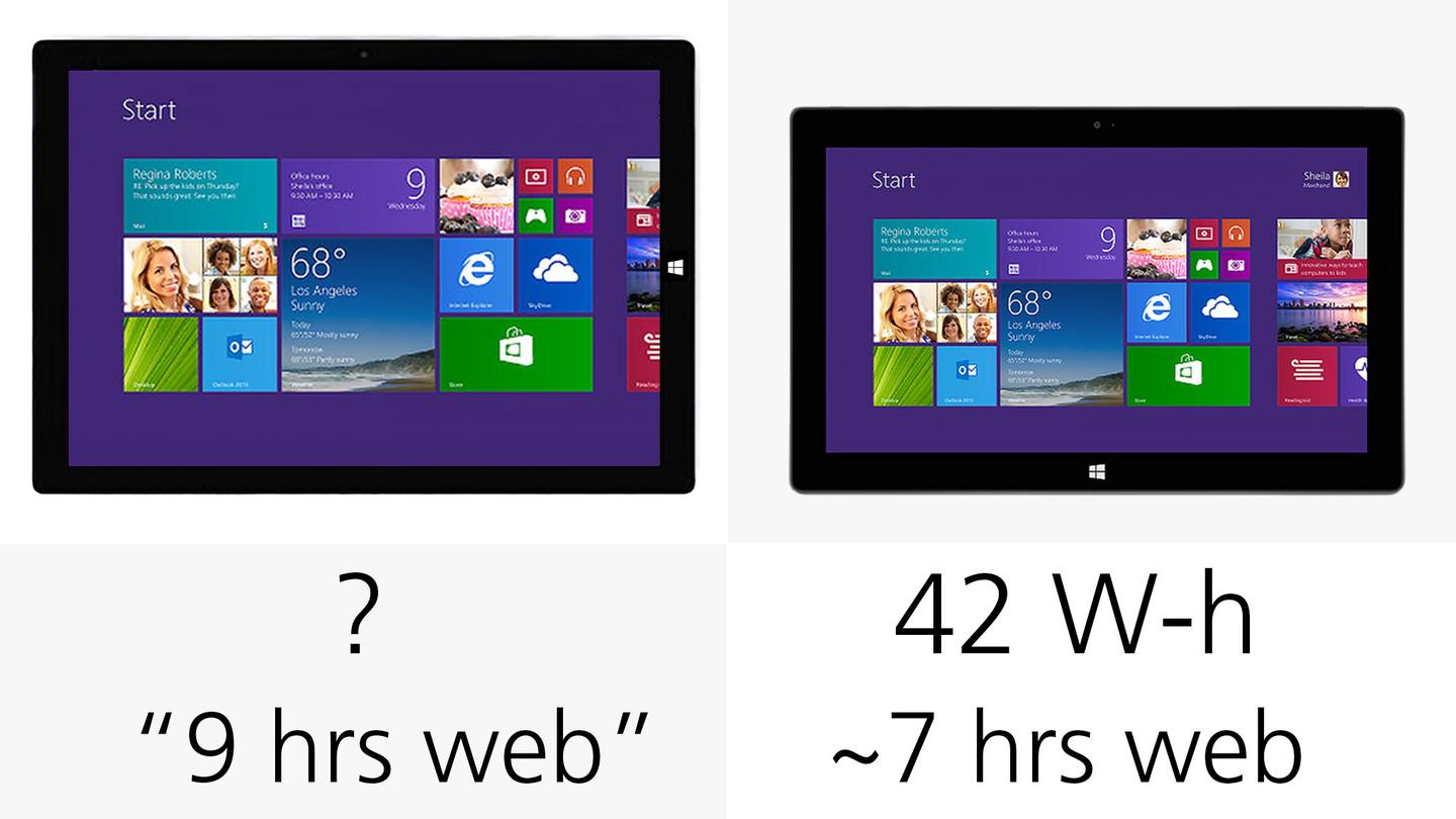 We'll have to wait before having anything definitive to say about the Surface Pro 3's battery life