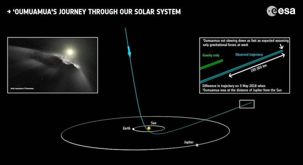 A diagram illustrating the parabolic trajectory of 'Oumuamua, as well as the comparison of its expected and actual trajectory