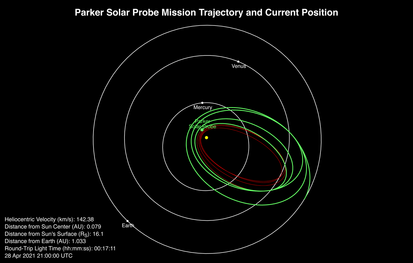 Image depicts the current position and trajectory of the Parker Solar Probe