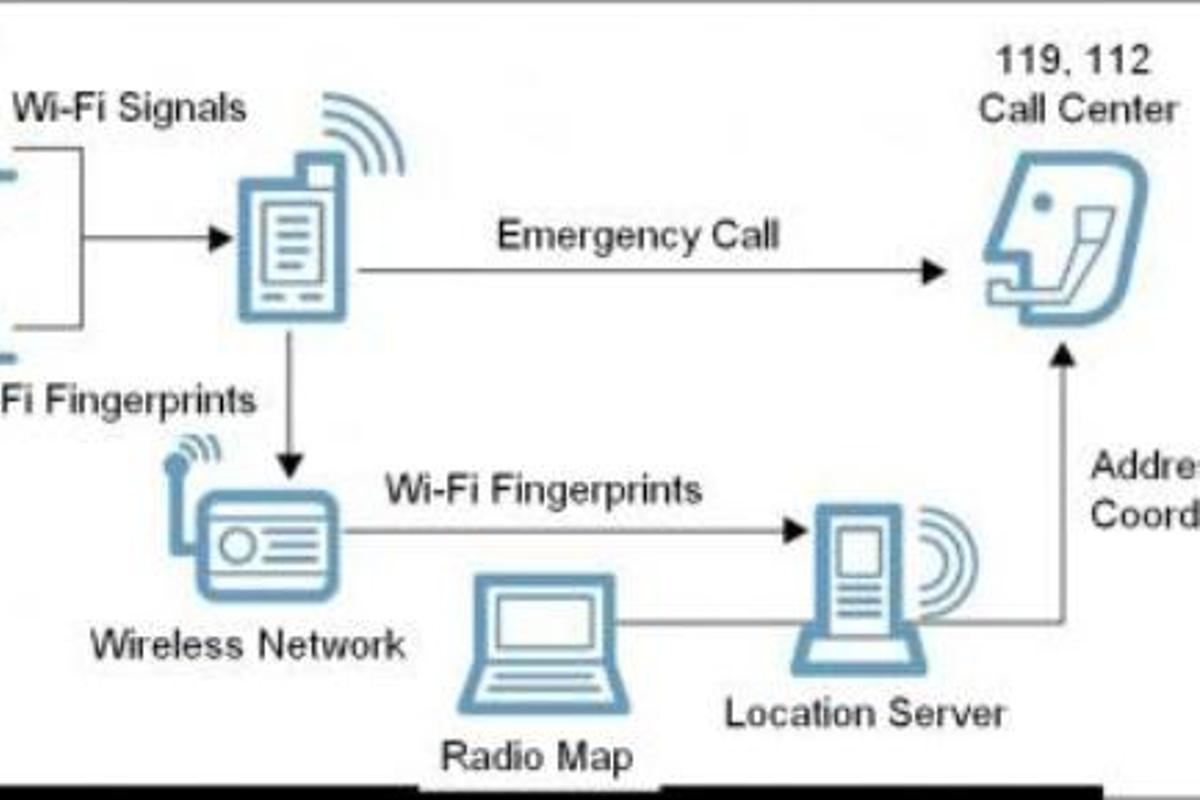 """KAIST researchers have developed an indoor positioning system based on """"Wi-Fi fingerprints"""" from mobile devices and signal strengths from APs"""