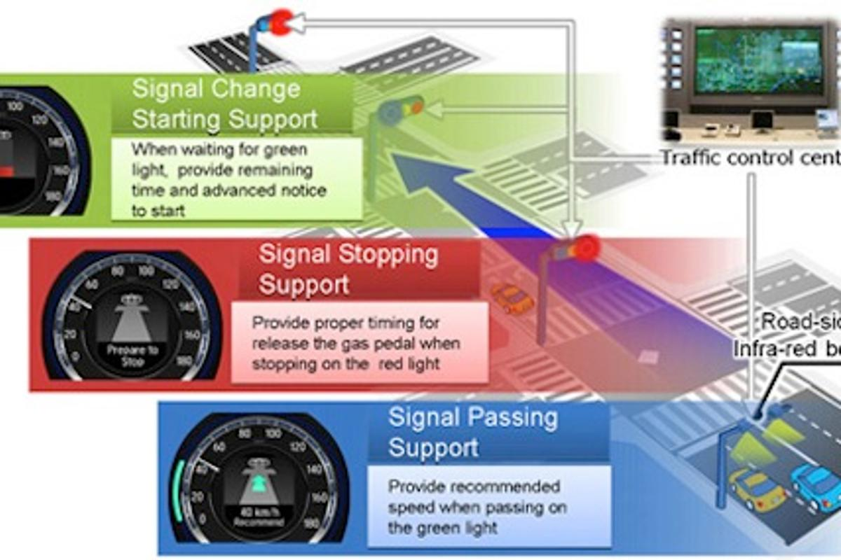 Illustration of Honda's driving support system functions