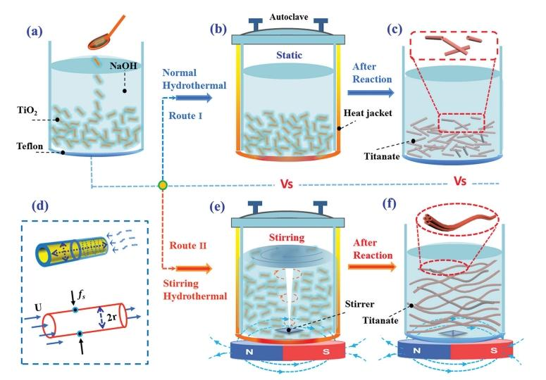 The long TiO2 nanotubes were manufactured with a simple mixing and stirring process (bottom row), vastly improving the length of the structure compared to previous methods (above) (Image: NTU)