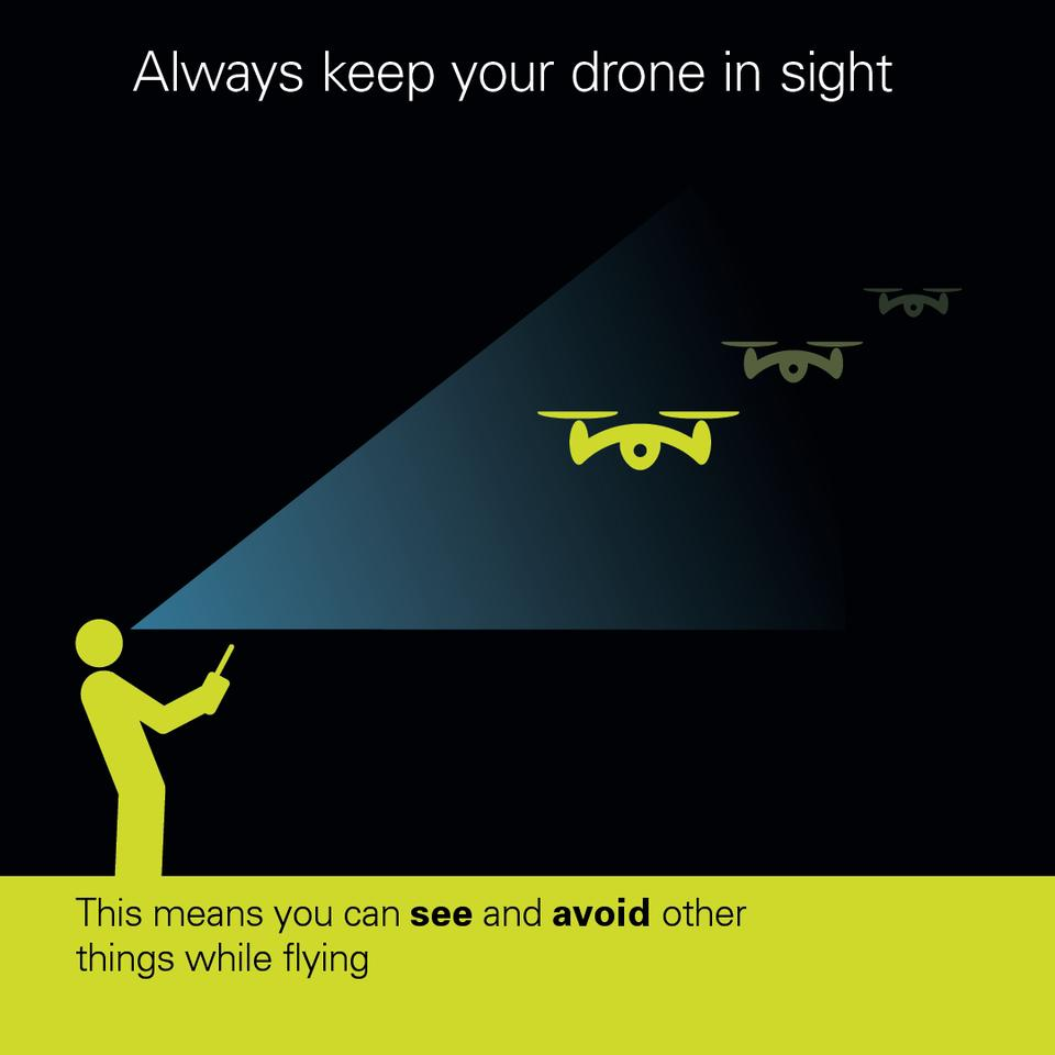 The Dronecode states: don't fly near airports or airfields, remember to stay below 400 ft (120 m) and at least 150 ft (50 m) away from buildings and people, observe your drone at all times, never fly near aircraft and enjoy responsibly