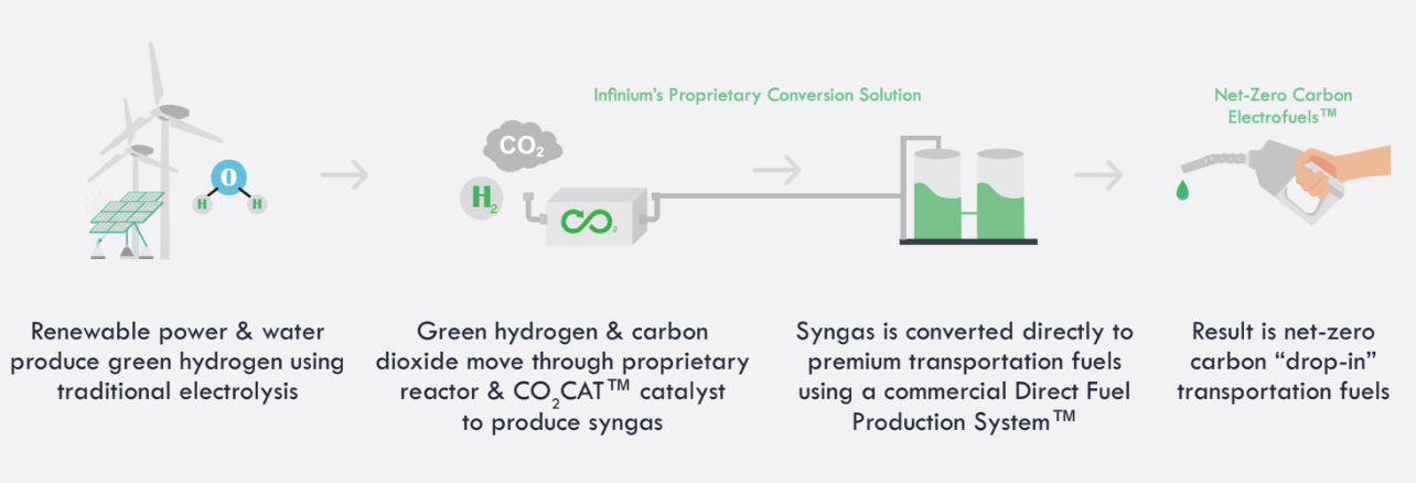Renewable energy is converted into hydrogen, then combined with captured CO2 to produce syngas, which is catalyzed into a range of liquid hydrocarbon fuels that can be used in place of regular diesel or jet fuel