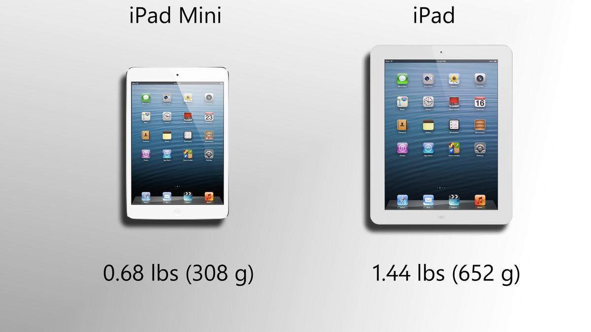 The iPad mini is much lighter
