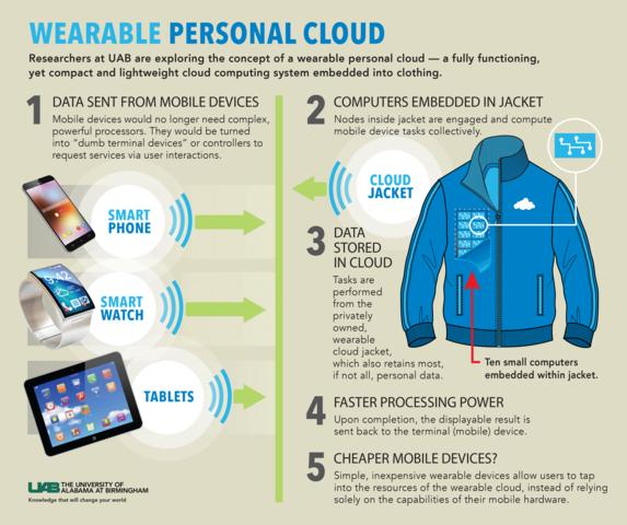 The cloud jacket is designed to connect a user's smart devices together, and outsource their processing power to the system embedded inside