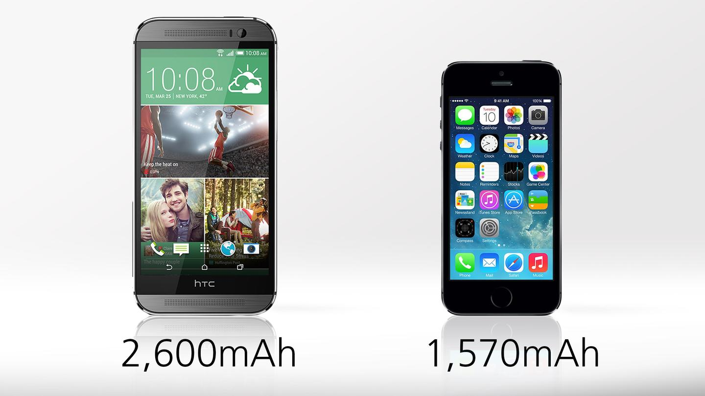 The iPhone 5s has solid battery life, but the One's is, according to our tests, 49 percent longer