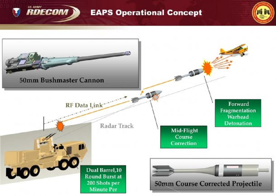 The operational concept behind the Enhanced Area Protection and Survivability technology is to have a 50 mm course-corrected projectile intercept an incoming threat