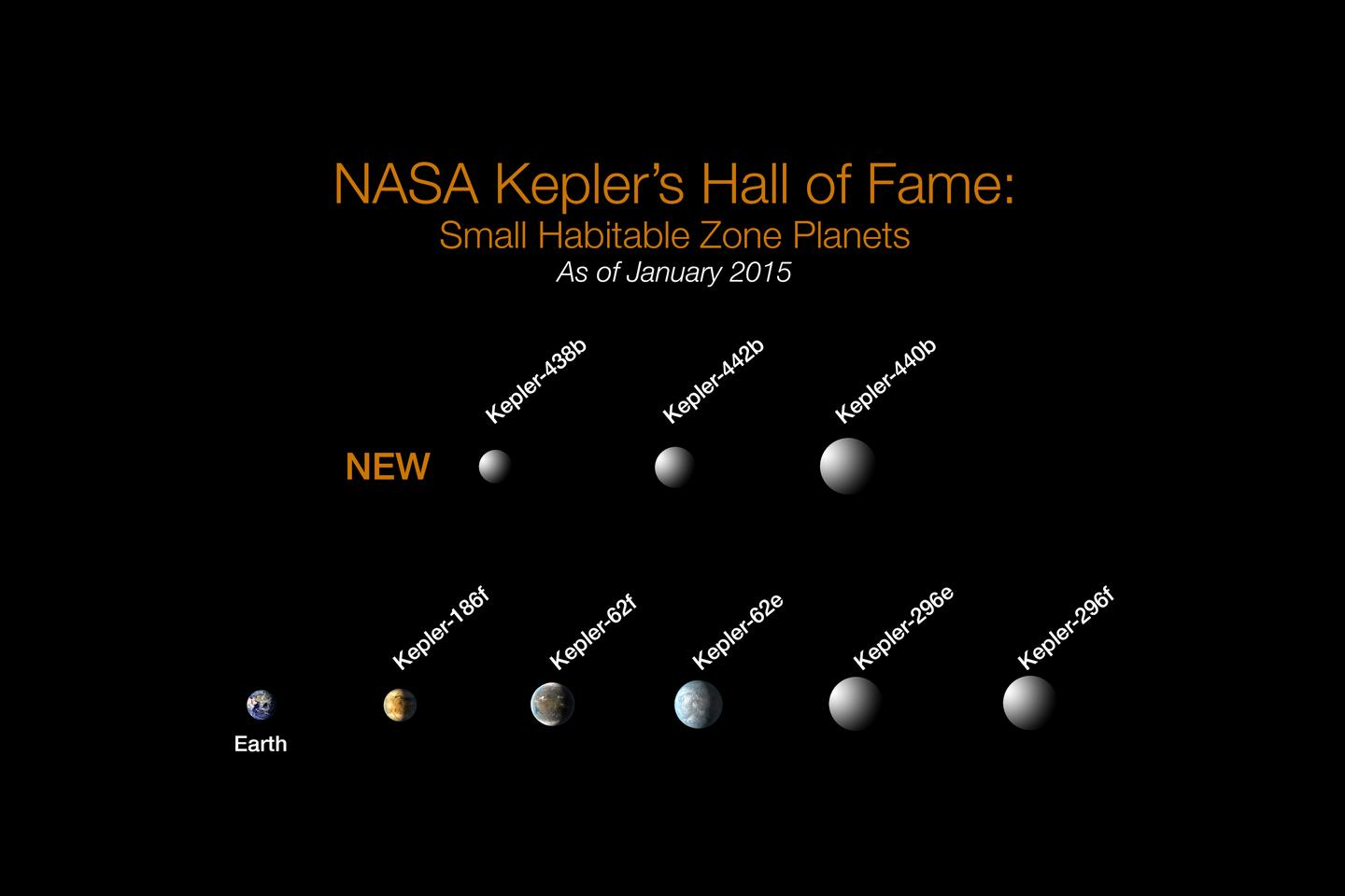 The new planets found by Kepler compared to the Earth (Image: NASA)