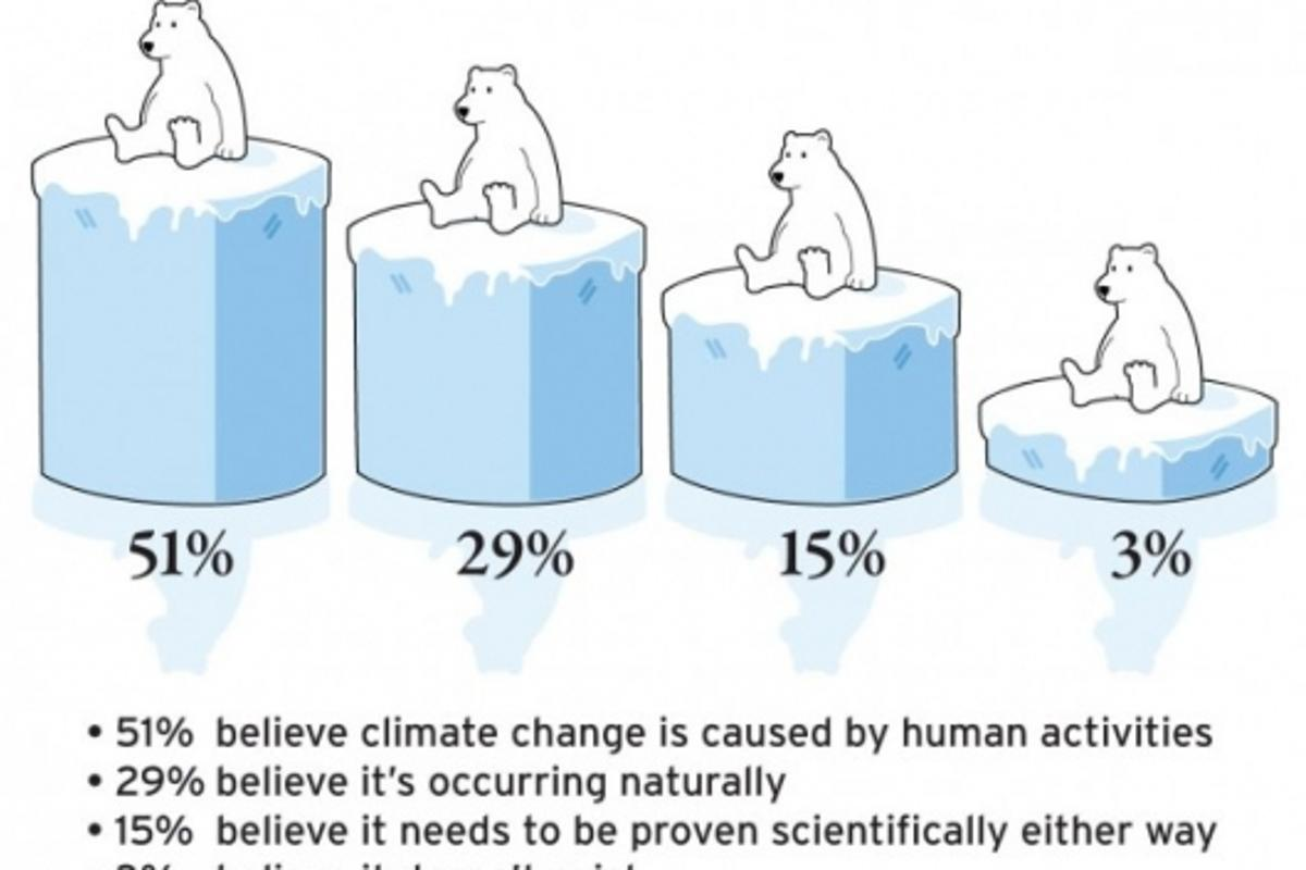 Just 51% of the population believe that climate change is caused by human activities