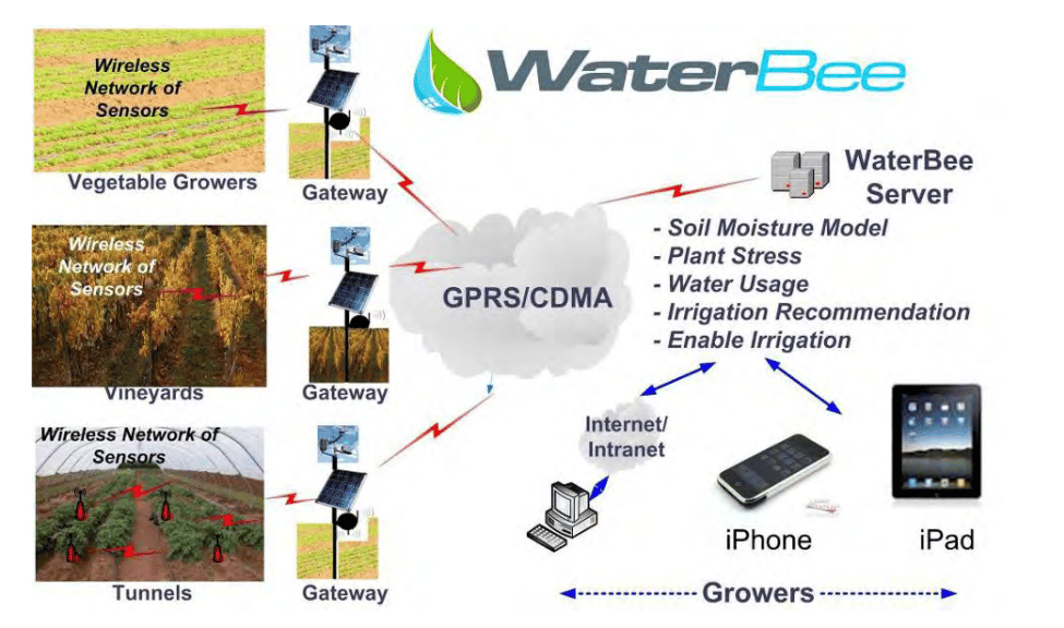 The WaterBee irrigation system