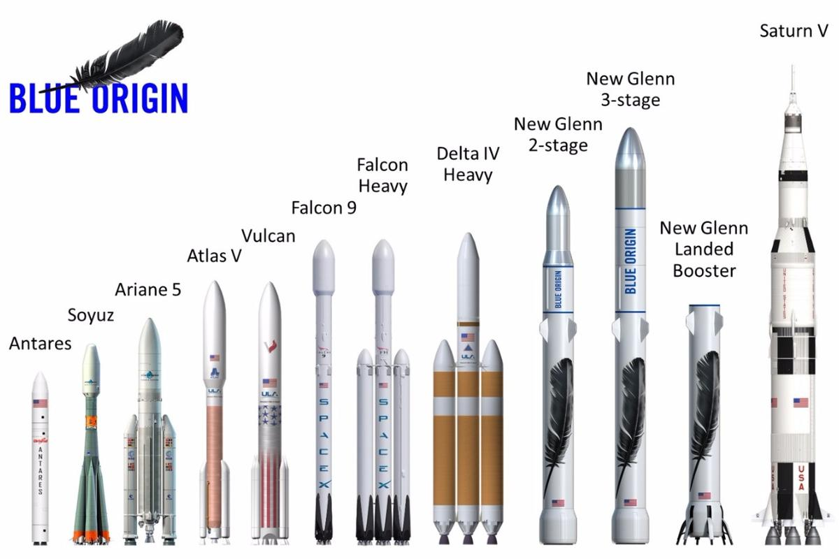 The New Glenn will be larger than SpaceX's Falcon Heavy