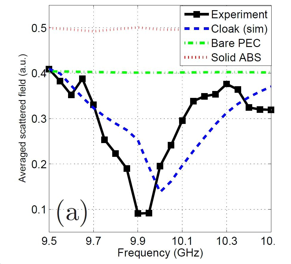 Total scattered microwaves as a function of frequency for bulk plastic, the theoretical cloak, and the actual cloak – notice that the actual cloak works better than predicted by the theoretical model (Image: Duke University)