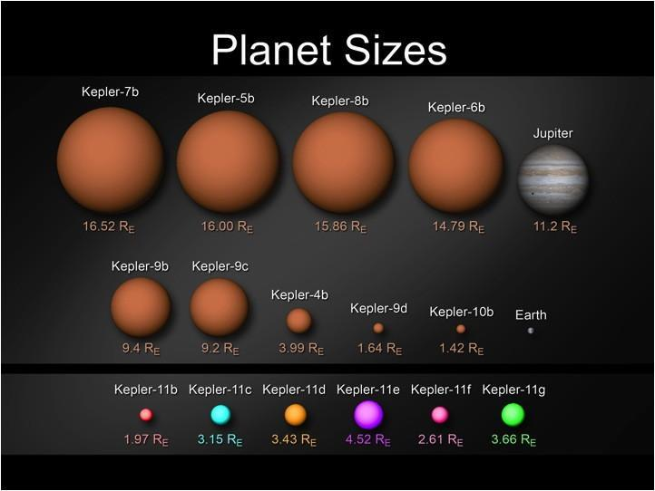 Kepler's planets compared by size to Earth and Jupiter (Credit: NASA - Wendy Stenzel)