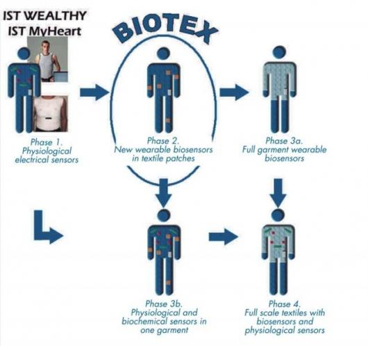 The BIOTEX project aims to develop clothing with in-built medical monitoring abilities.