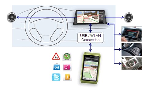 MirrorLink is a standard for two-way communications between smartphones and in-vehicle systems