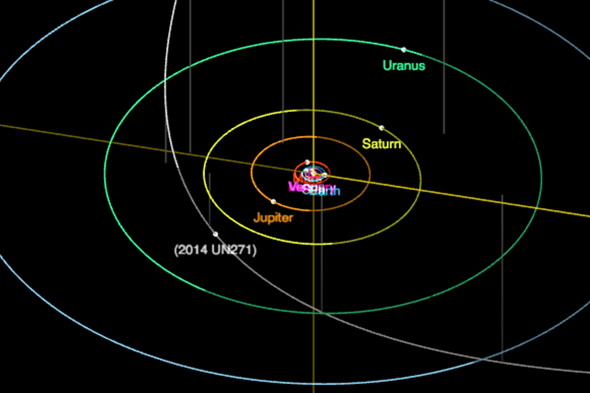 A diagram of the orbit path of 2014 UN271, which will make its closest pass in 2031