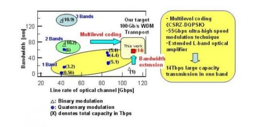 Technology to achieve the large capacity of 10 Tbps class transmission