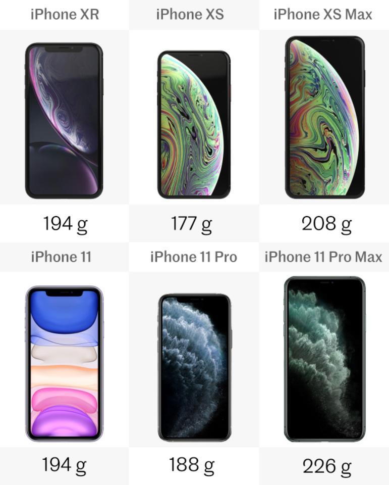 Comparing Iphone 11 Pro Pro Max Vs Iphone Xr Xs Xs Max
