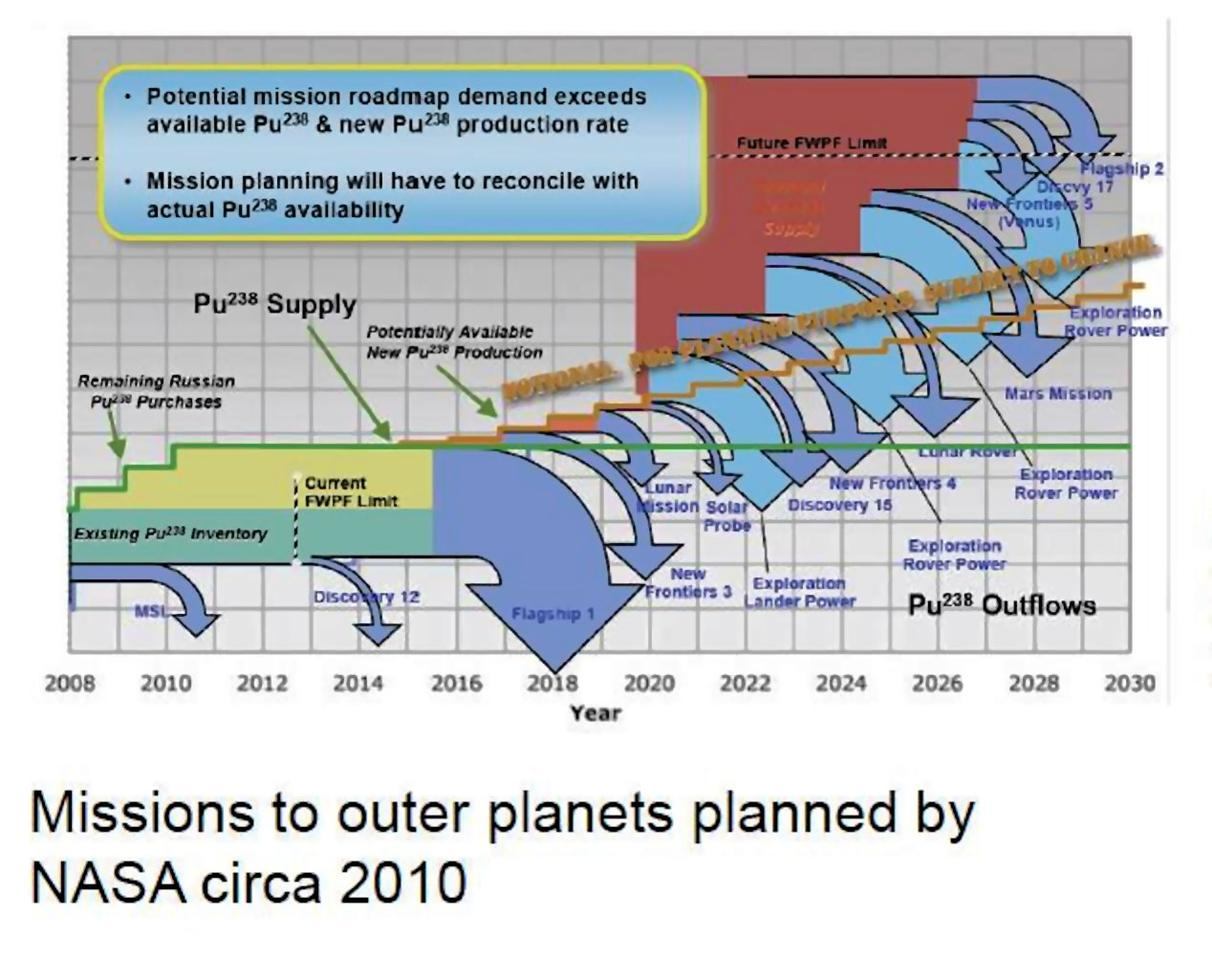 NASA plans for deep-space probes in 2010 (Image: NASA)