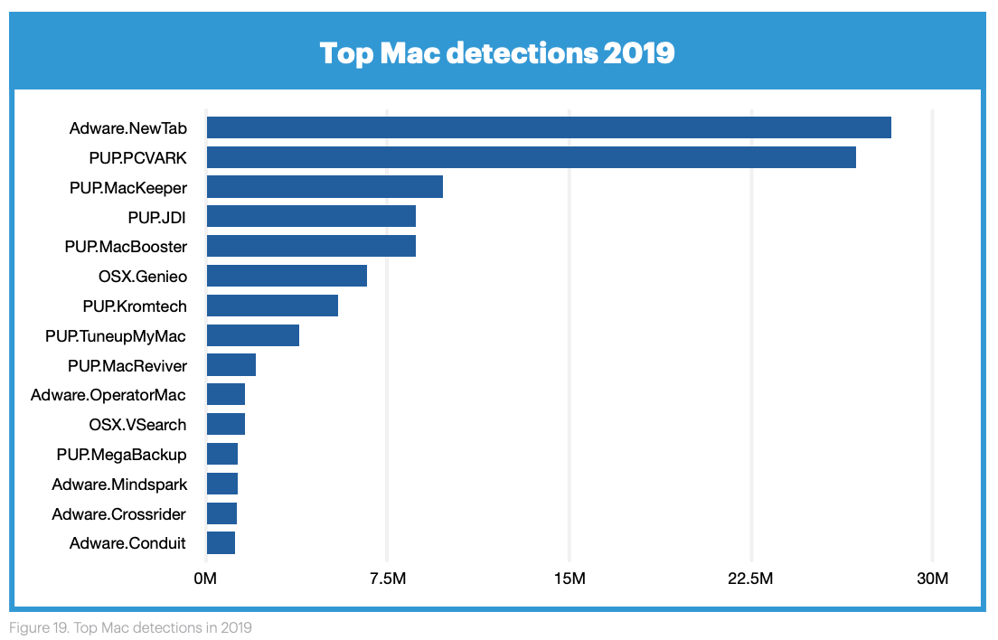 "Macs were exposed almost exclusively to less harmful adware and ""potentially unwanted programs"" (PUPs), and in virtually all cases, somebody clicked something they shouldn't have"