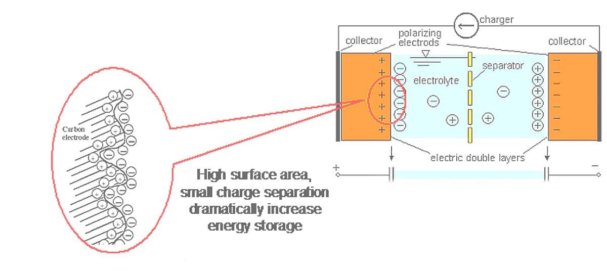 A schematic drawing of a supercapacitor, or electric double layer capacitor (Image: NASA)