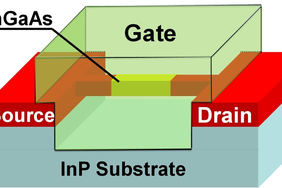 A diagram of a three-dimensional indium-gallium-arsenide transistor (Image: Peter Ye, Purdue University)