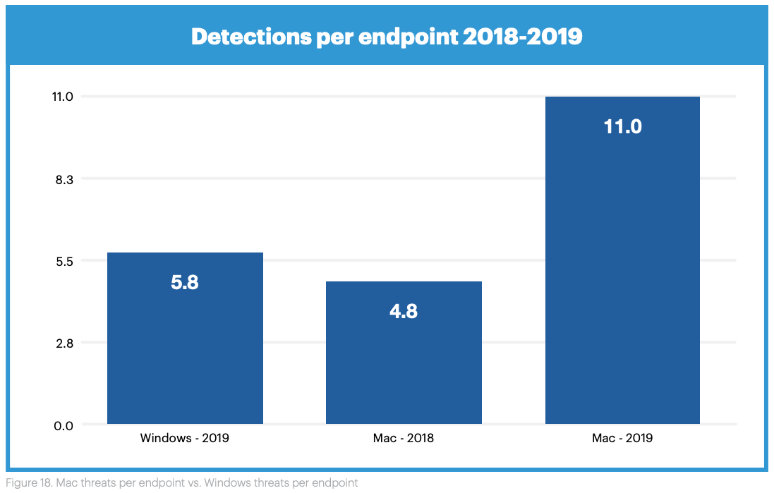 Malwarebytes detected nearly twice as many malware infections on Macs as Windows PCs in 2019, a huge jump from the previous year
