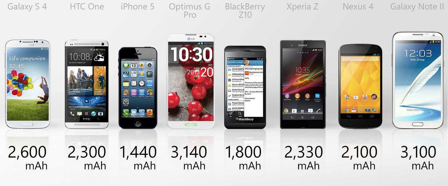 The phablets have the most capacity, but many other factors determine actual battery life