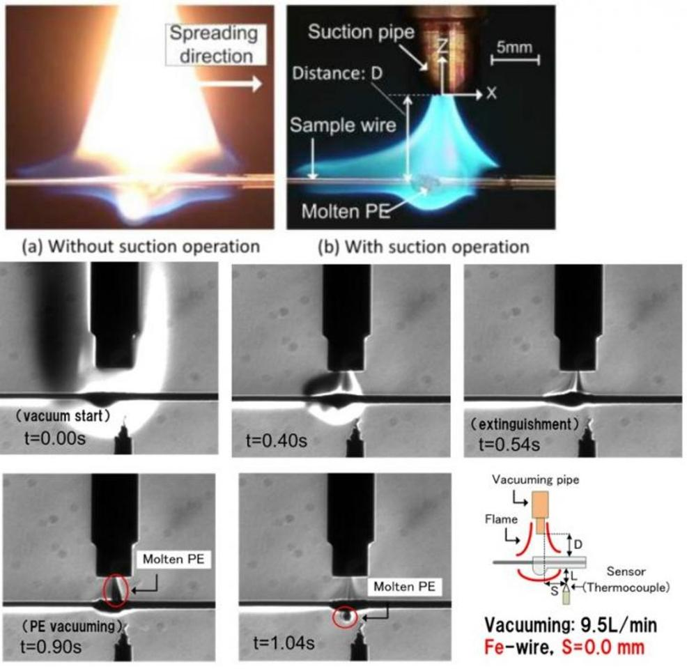 (a) Flame appearance with/without suction operation. (b) time-sequential Schlieren images during the suction extinguish process