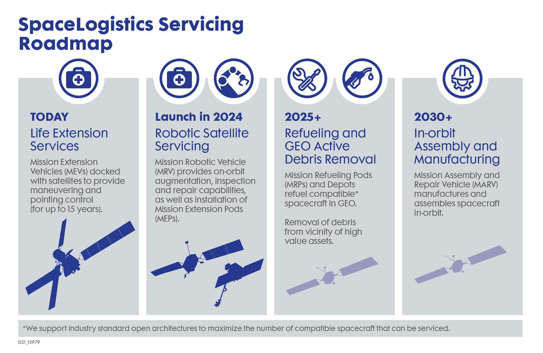 Northrop Grumman space logistics infographic