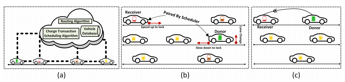 (a) A system view of peer-to-peer charging showing the interaction between a central control system and EVs. The control system is located in the cloud. (b)The paired EVs are being guided by the control system to move closer and come into the same lane. (c) The donor EV is sustaining the EV with critical battery condition.