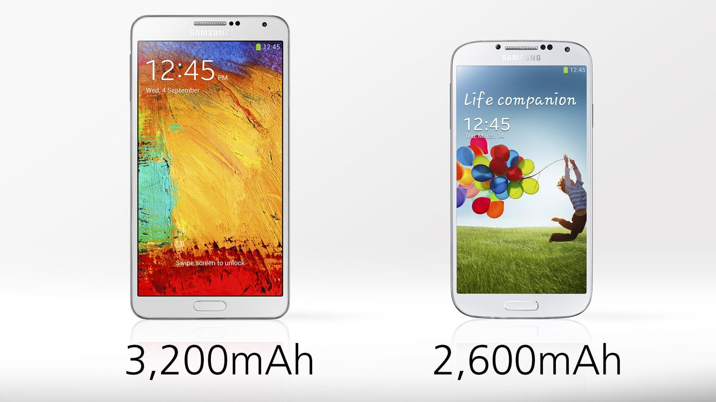 The Note 3's battery holds more juice, but we'll have to wait to learn about actual uptimes