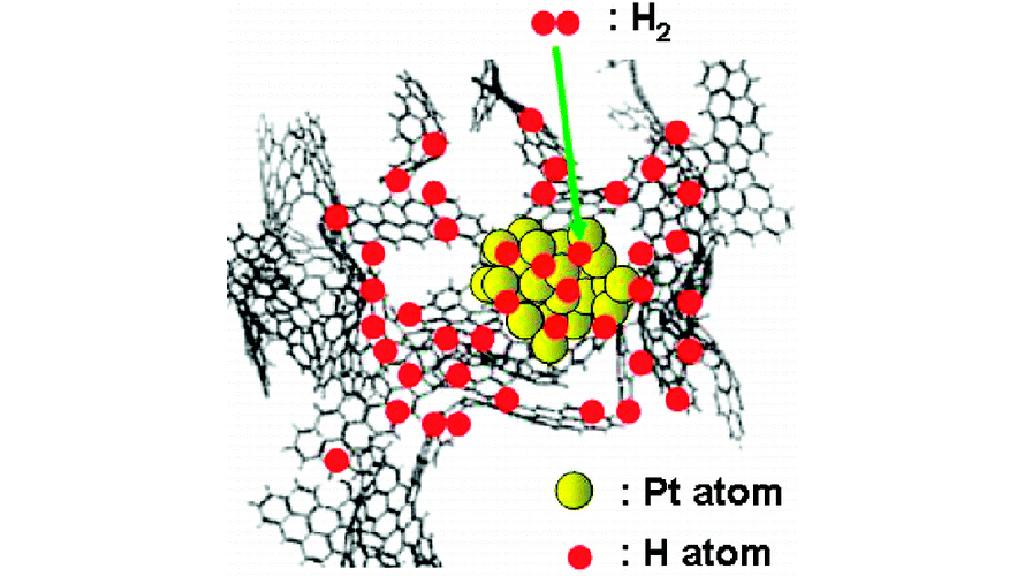 An MIT-led research team used inelastic neutron scattering to demonstrate that hydrogen atoms can diffuse to the carbon surface of platinum-doped activated carbon at room temperature