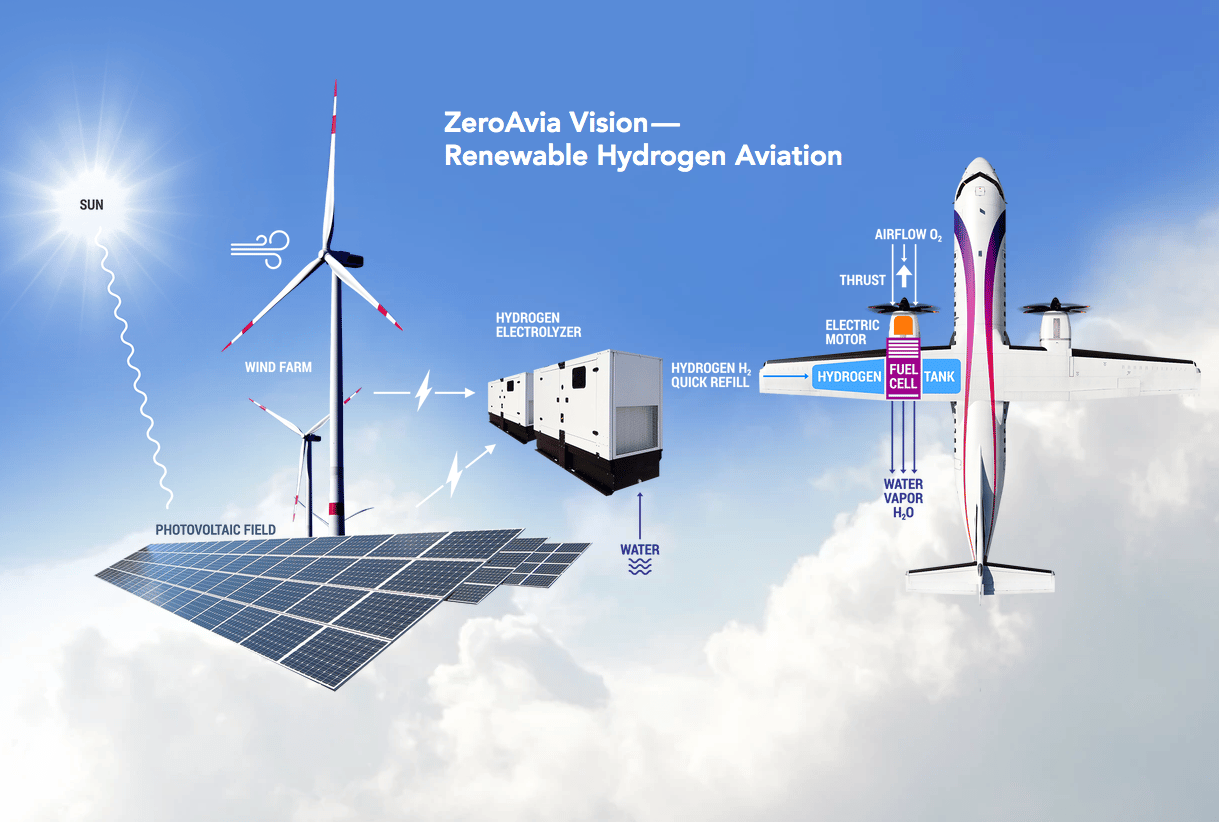 ZeroAvia would put the entire hydrogen fueling system right there on the grounds of the airport, placing solar panels in the empty fields between runways, using a battery as a buffer, and running an electrolyzing system full-time to generate hydrogen and store it in tanks ready for fueling