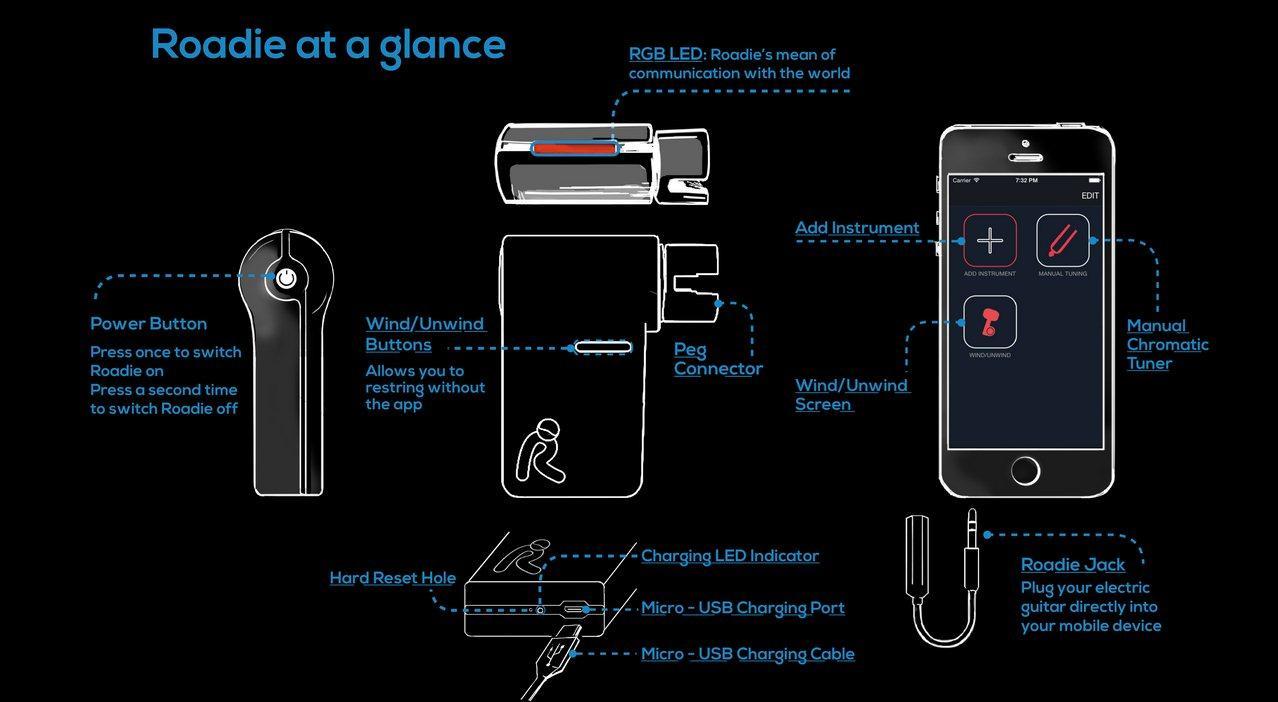 Diagram showing Roadie's main features