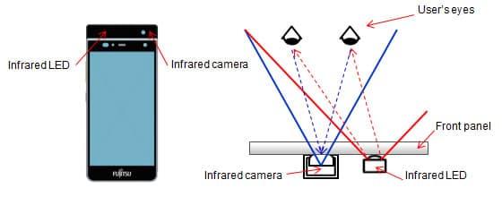 How Fujitsu's iris authentication system works (Image: Fujitsu)