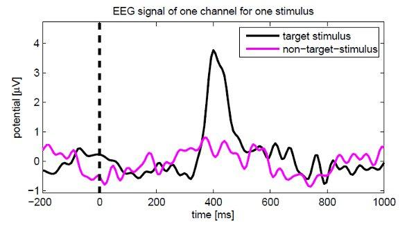 This graph shows the P300 signal that results from a target stimulus verses the signal from a non target stimulus (Image: Martinovic et al.)