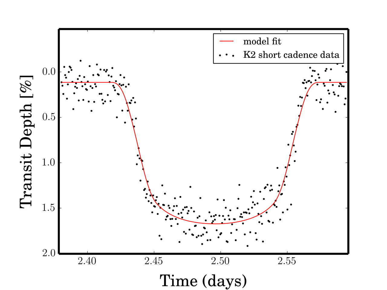 Light curve dtected by Kepler in January for WASP-28b (Image: NASA Ames/T. Barclay)