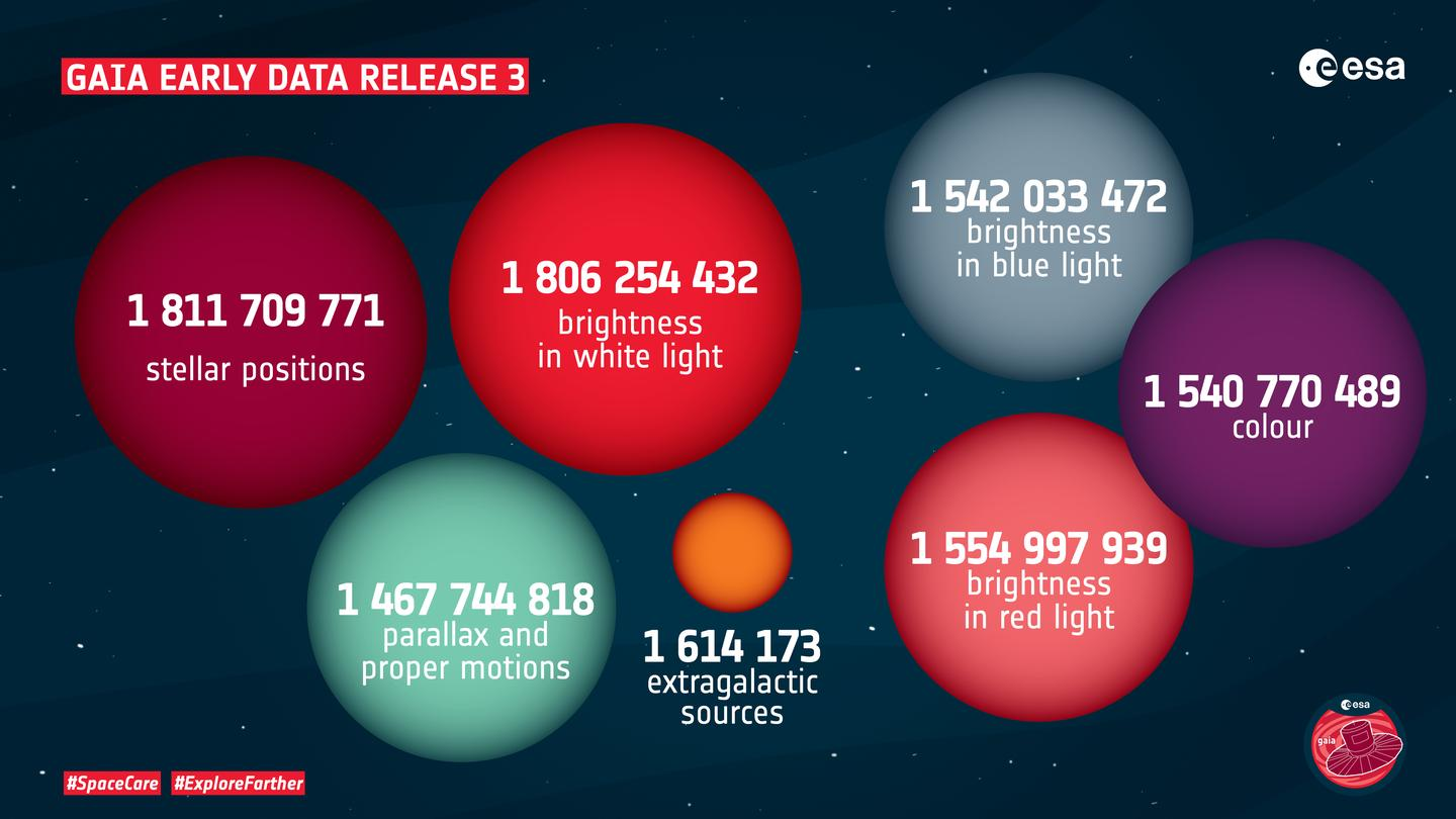 An ESA graphic highlighting key aspects of the new Gaia data release