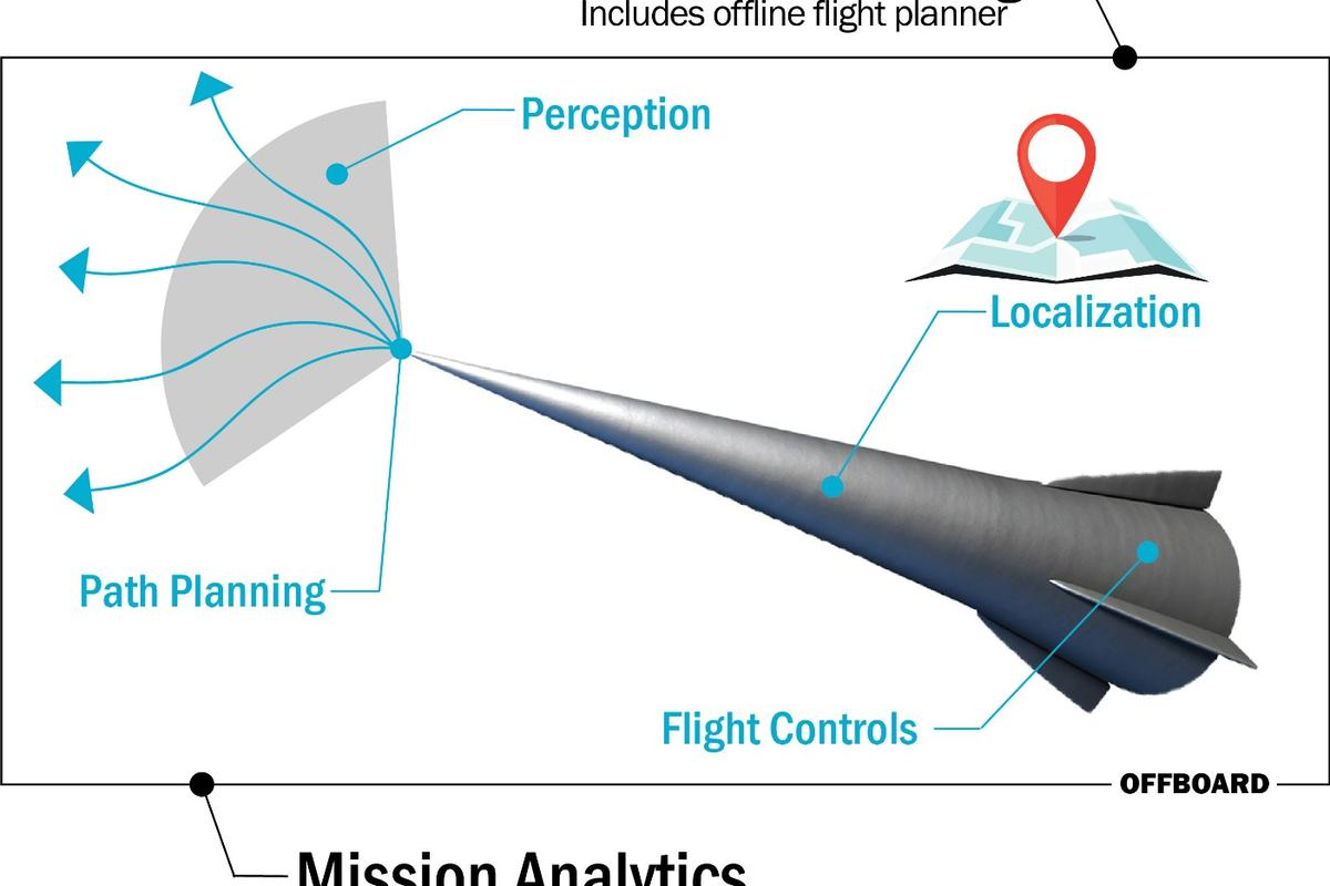 A diverse set of technologies to be developed at Sandia National Laboratories could strengthen future hypersonic and other autonomous systems