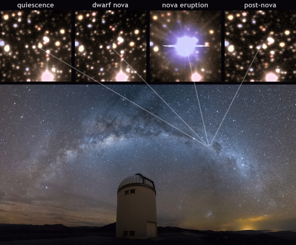 Image displaying the location of Nova Centauri 2009 in the sky above the Warsaw Telescope, Chile. The top panels display the progression of the nova lifecycle leading up to, and after the May 2009 explosion