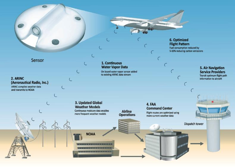 A diagram illustrating how the system works (Image: SpectraSensors)